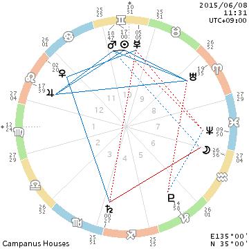 chart_201506081131